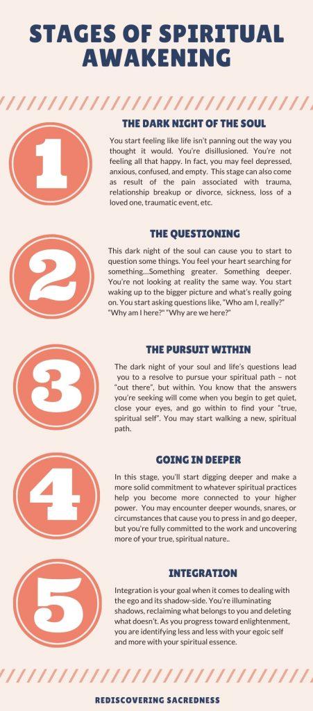 stages of spiritual awakening